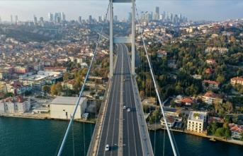 Konutta en cazip şehir İstanbul