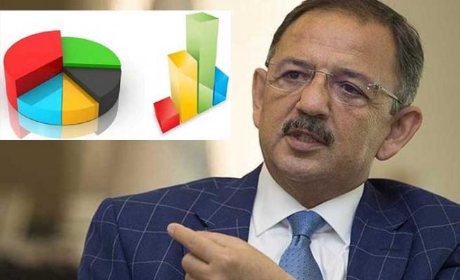 Mehmet Özhaseki elindeki anketi açıkladı