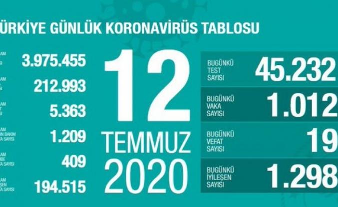 Sağlık Bakanı Fahrettin Koca bugünkü vaka sayısını açıkladı